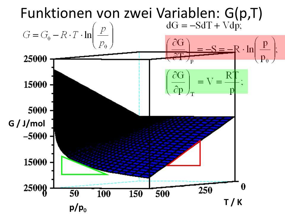 Funktionen von zwei Variablen: G(p,T)