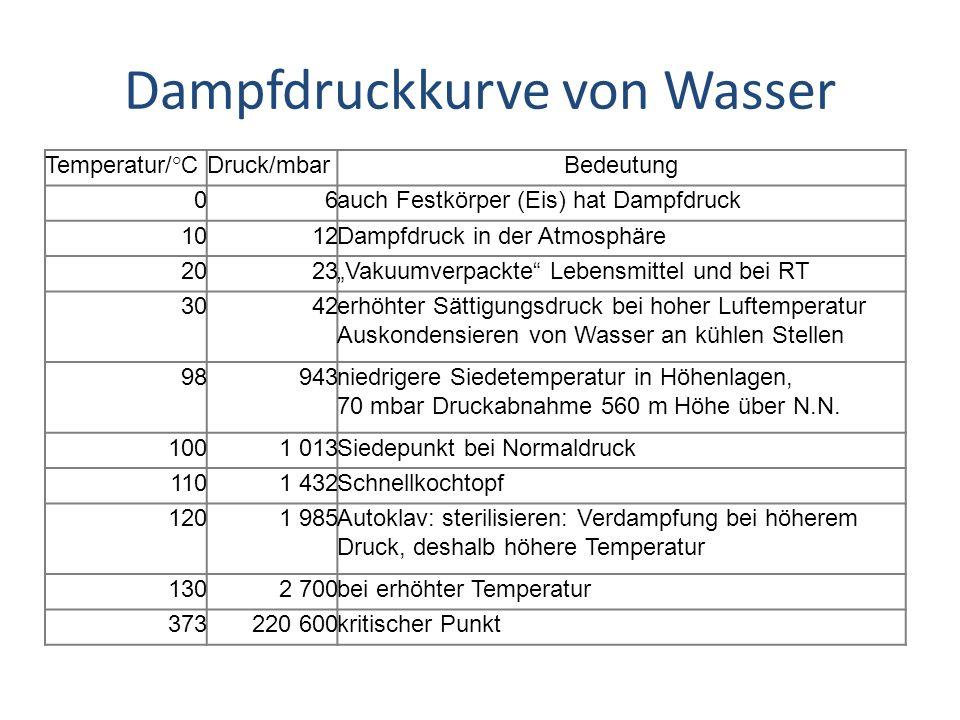 Dampfdruckkurve von Wasser