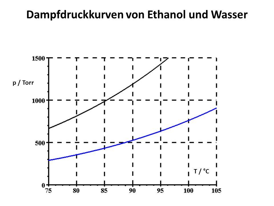 Dampfdruckkurven von Ethanol und Wasser
