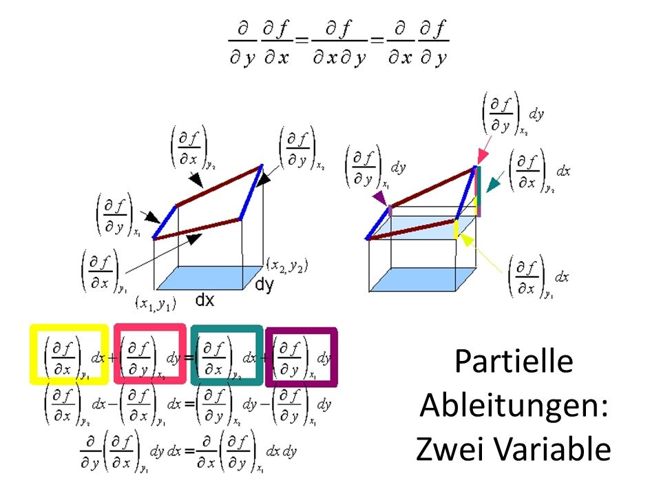 Partielle Ableitungen: Zwei Variable