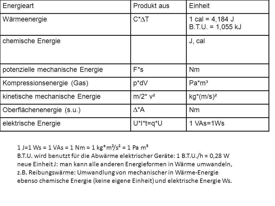 Energieart Produkt aus. Einheit. Wärmeenergie. C*T. 1 cal = 4,184 J. B.T.U. = 1,055 kJ. chemische Energie.