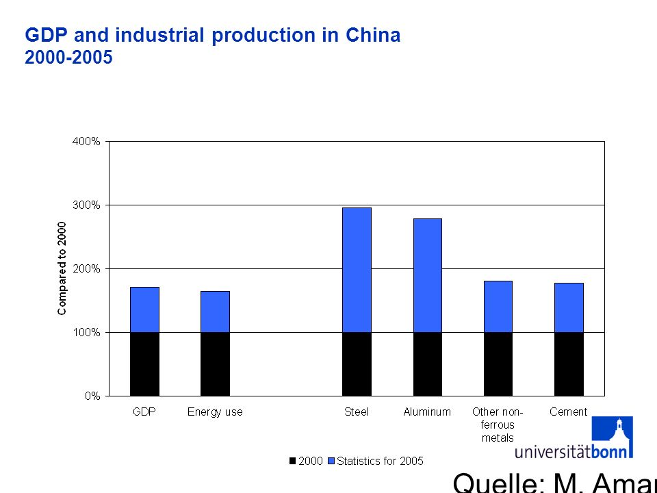 GDP and industrial production in China 2000-2005