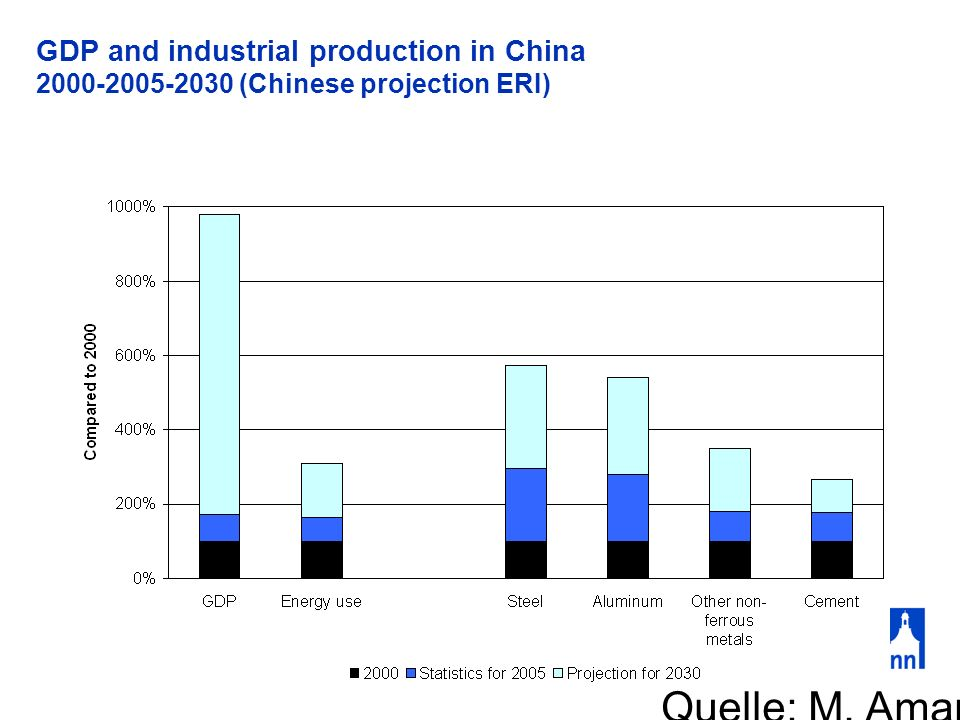 GDP and industrial production in China 2000-2005-2030 (Chinese projection ERI)