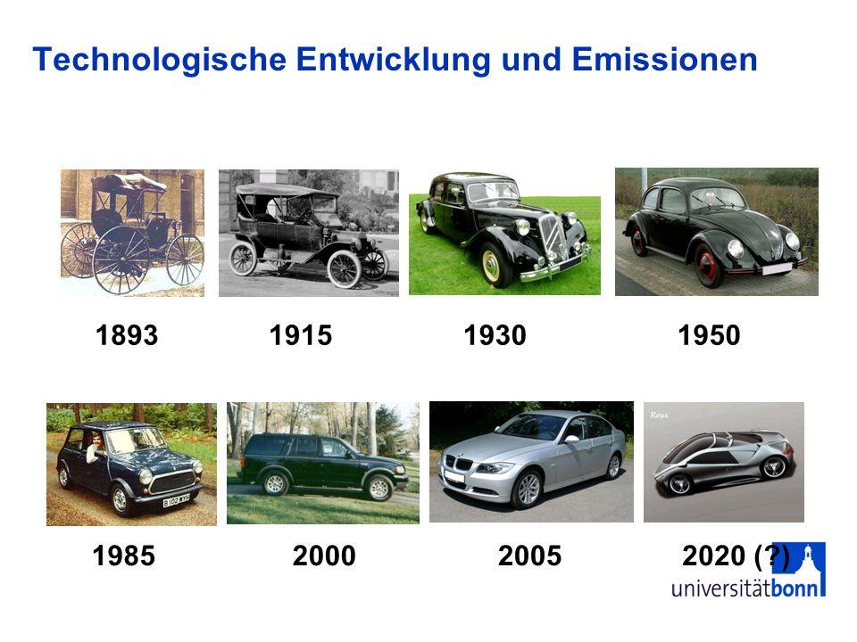 Technologische Entwicklung und Emissionen
