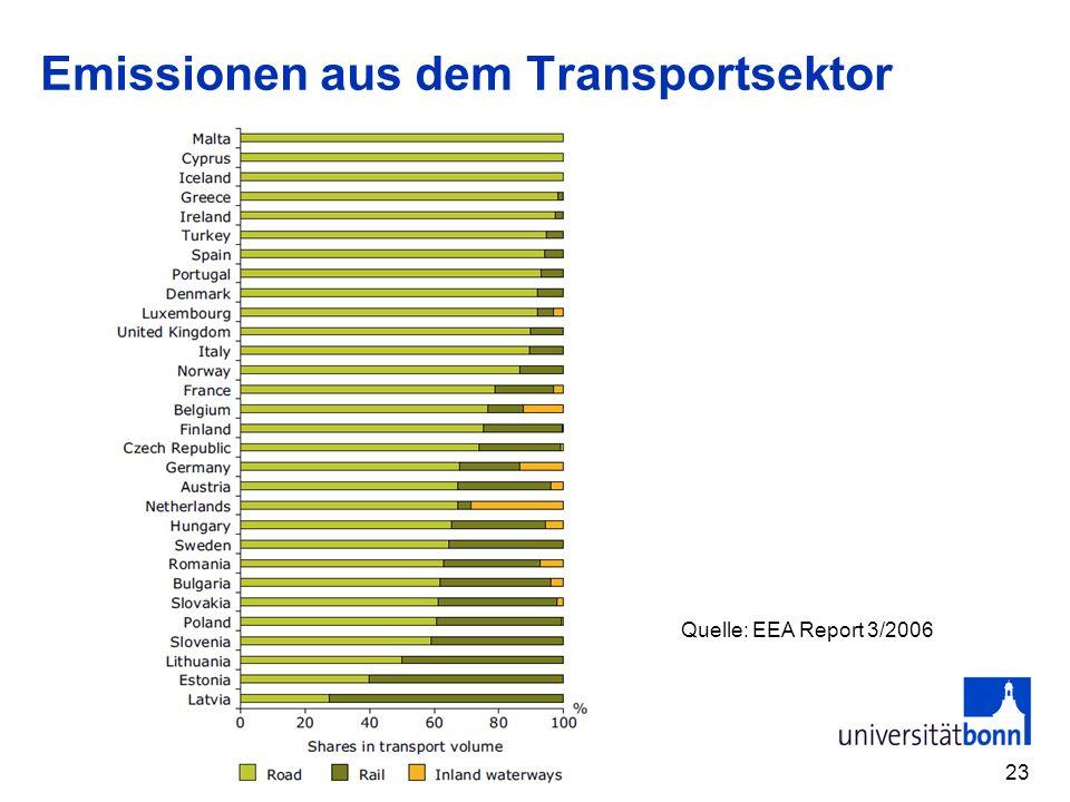 Emissionen aus dem Transportsektor