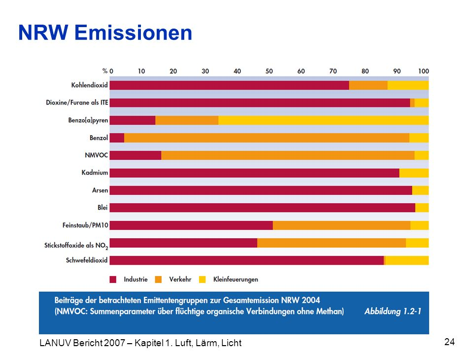 NRW Emissionen LANUV Bericht 2007 – Kapitel 1. Luft, Lärm, Licht