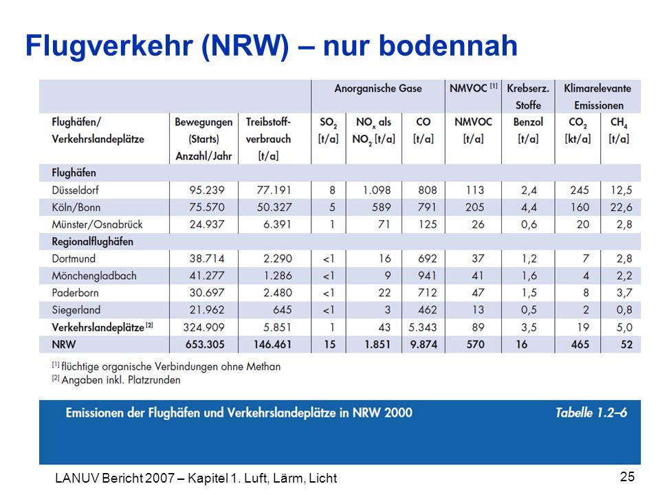 Flugverkehr (NRW) – nur bodennah