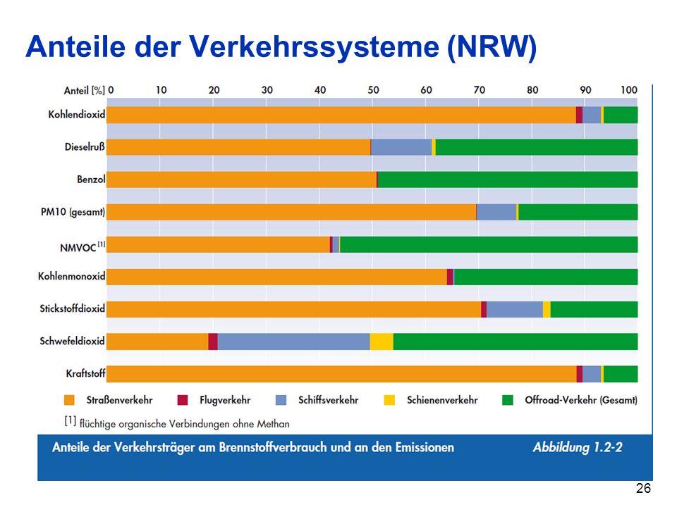 Anteile der Verkehrssysteme (NRW)