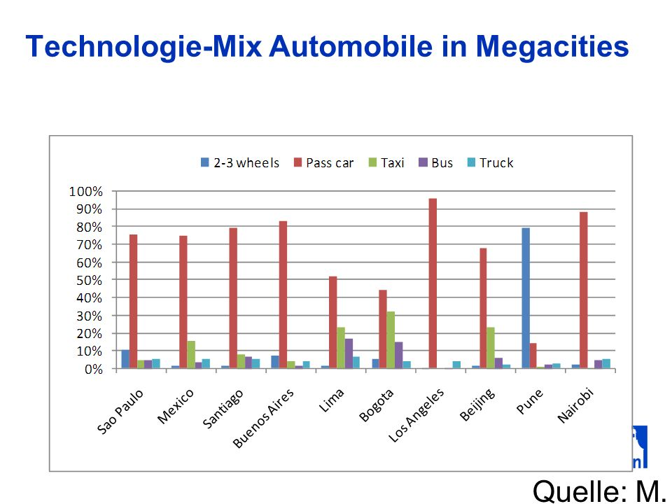 Technologie-Mix Automobile in Megacities