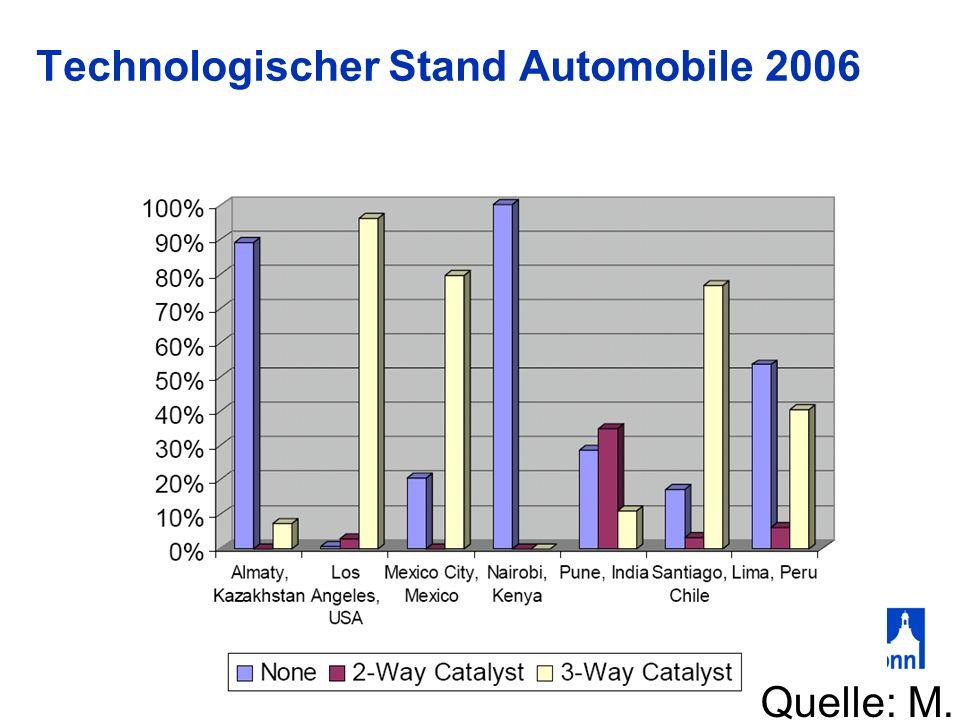 Technologischer Stand Automobile 2006