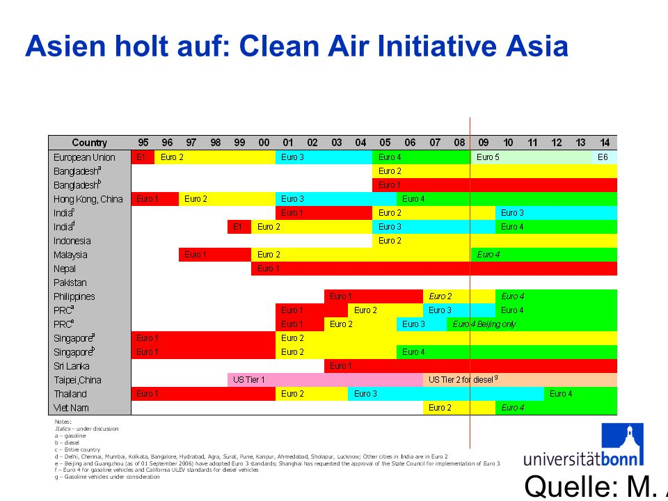 Asien holt auf: Clean Air Initiative Asia