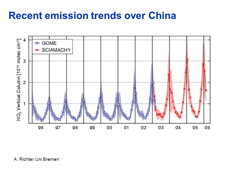 Recent emission trends over China