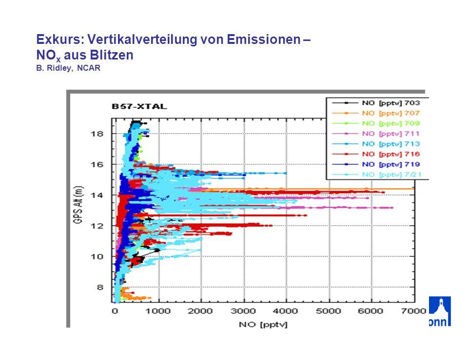 Exkurs: Vertikalverteilung von Emissionen – NOx aus Blitzen B