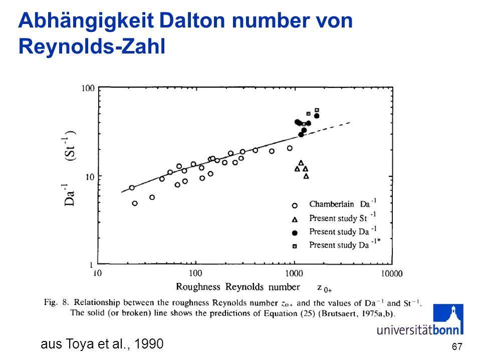 Abhängigkeit Dalton number von Reynolds-Zahl