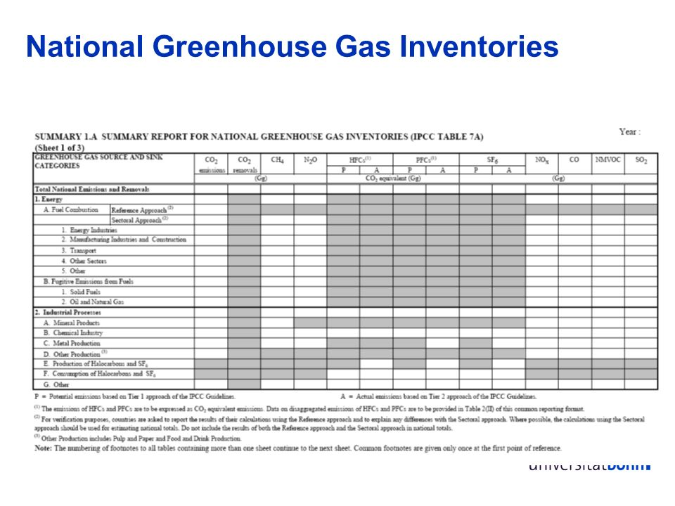 National Greenhouse Gas Inventories