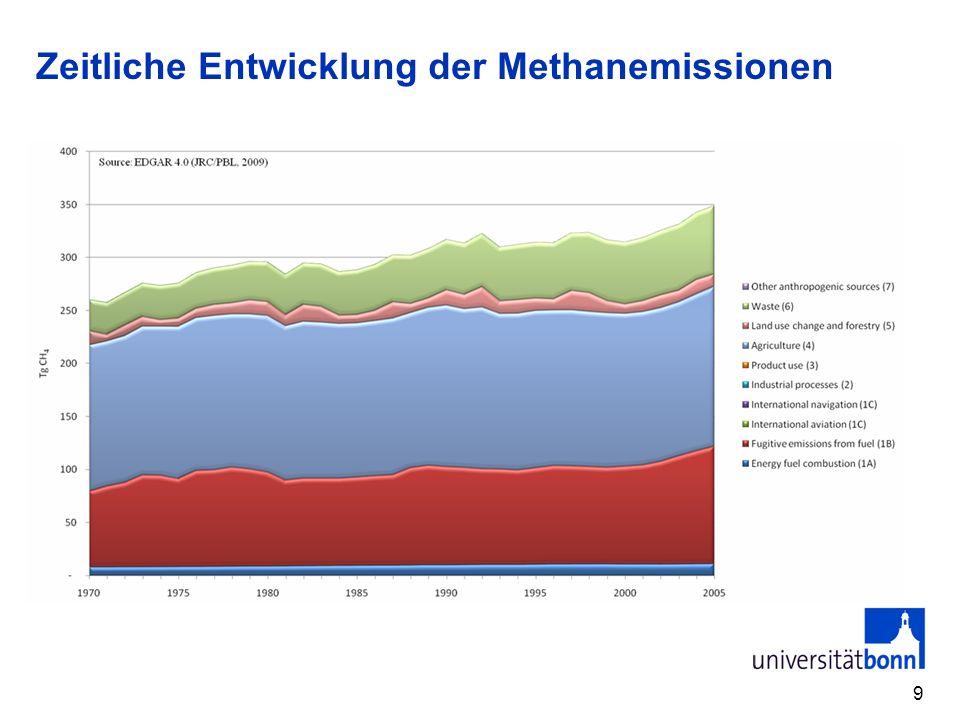 Zeitliche Entwicklung der Methanemissionen