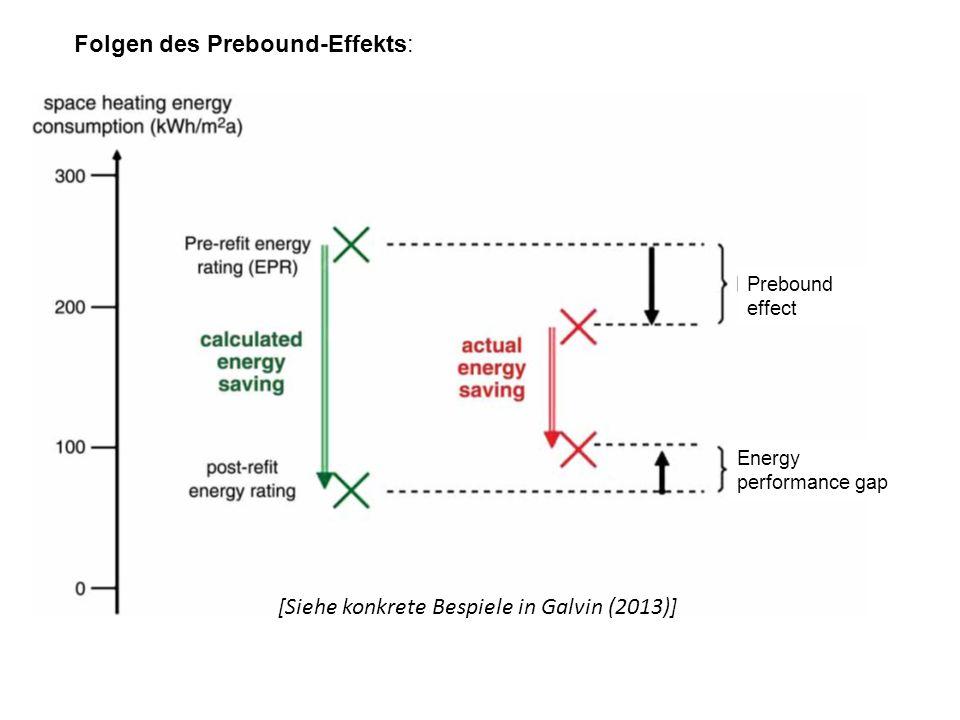 Folgen des Prebound-Effekts: