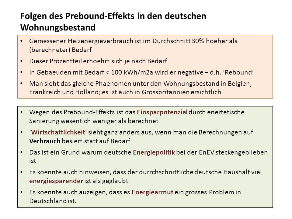 Folgen des Prebound-Effekts in den deutschen Wohnungsbestand