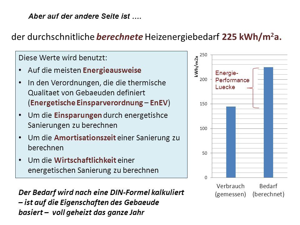 der durchschnitliche berechnete Heizenergiebedarf 225 kWh/m2a.