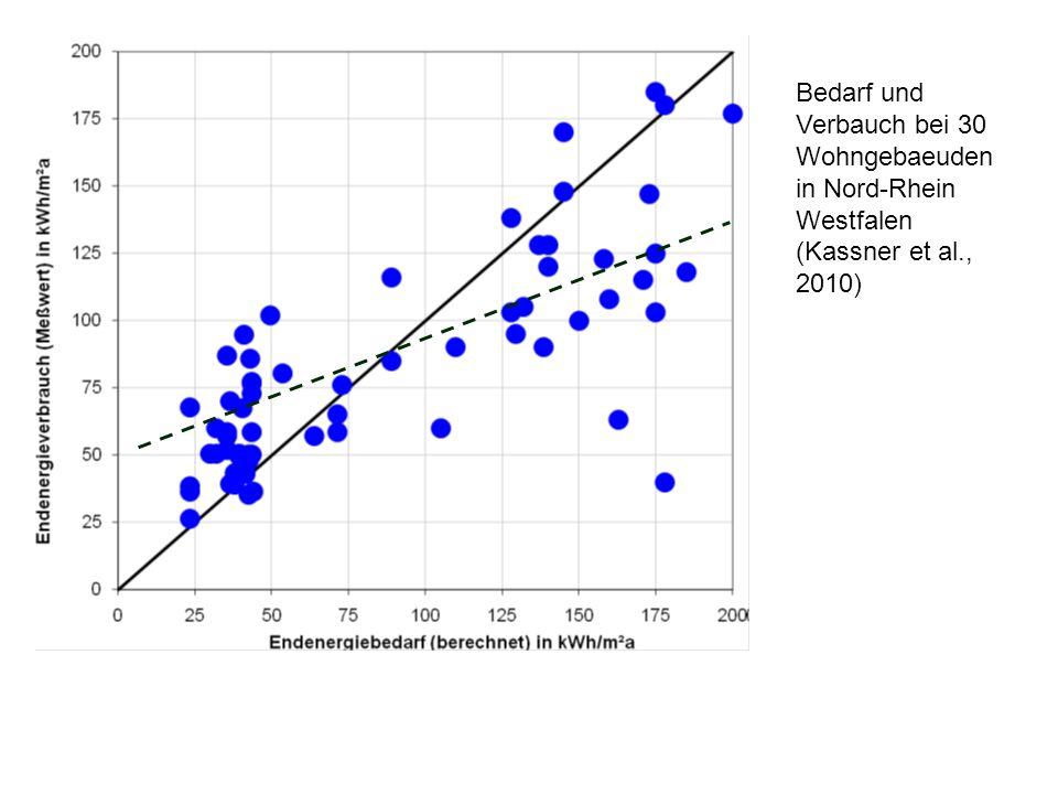 Bedarf und Verbauch bei 30 Wohngebaeuden in Nord-Rhein Westfalen (Kassner et al., 2010)