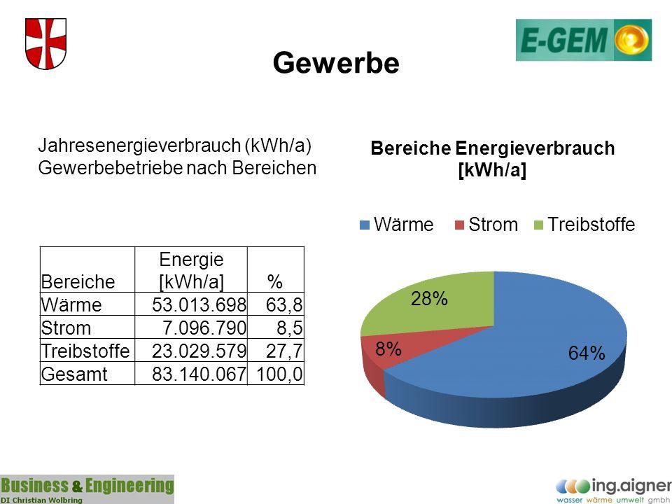 Gewerbe Jahresenergieverbrauch (kWh/a) Gewerbebetriebe nach Bereichen