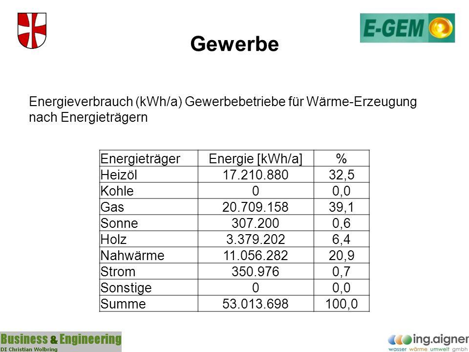Gewerbe Energieverbrauch (kWh/a) Gewerbebetriebe für Wärme-Erzeugung nach Energieträgern. Energieträger.