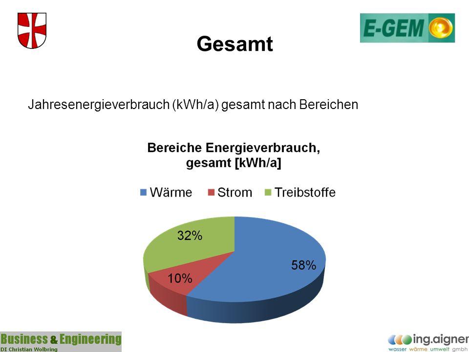 Gesamt Jahresenergieverbrauch (kWh/a) gesamt nach Bereichen