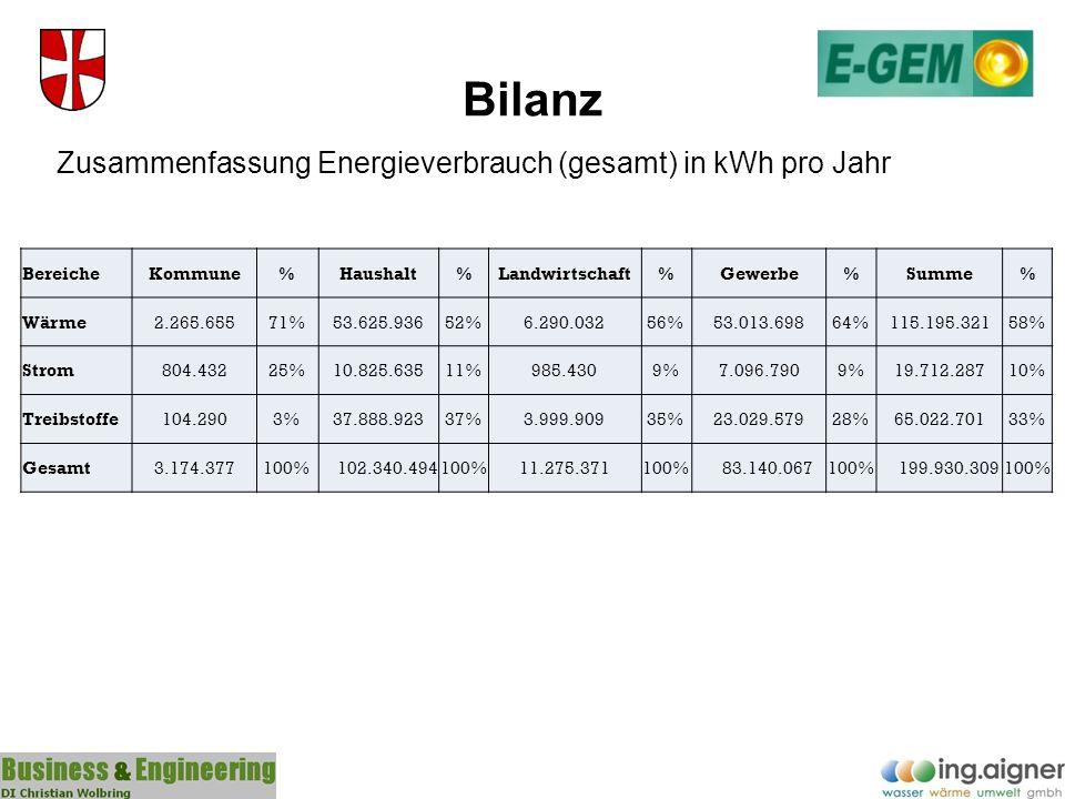 Bilanz Zusammenfassung Energieverbrauch (gesamt) in kWh pro Jahr