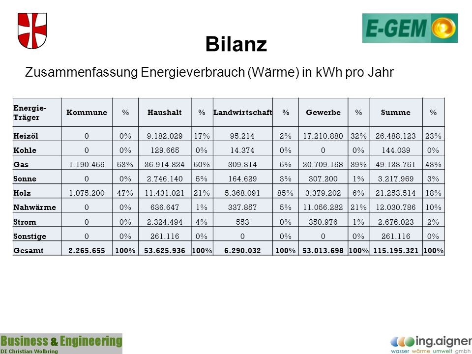 Bilanz Zusammenfassung Energieverbrauch (Wärme) in kWh pro Jahr