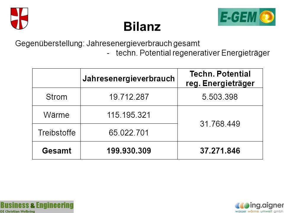 Jahresenergieverbrauch