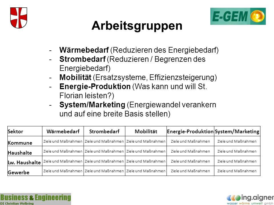 Arbeitsgruppen Wärmebedarf (Reduzieren des Energiebedarf)