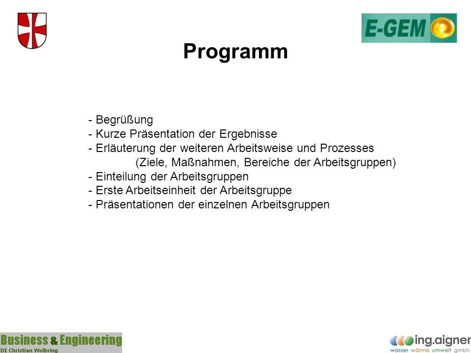Programm - Begrüßung - Kurze Präsentation der Ergebnisse