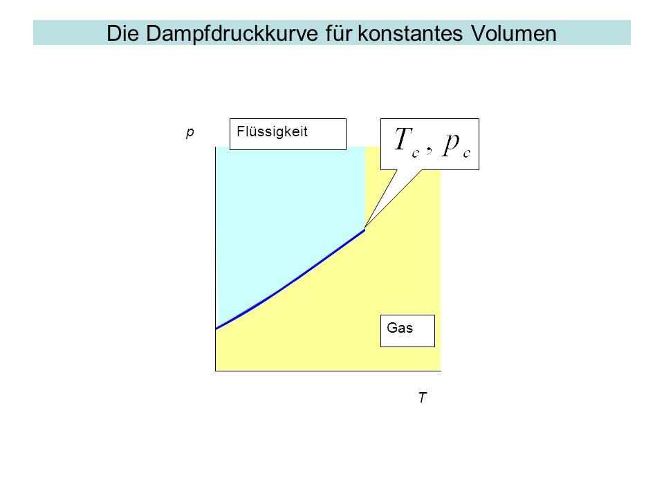 Die Dampfdruckkurve für konstantes Volumen