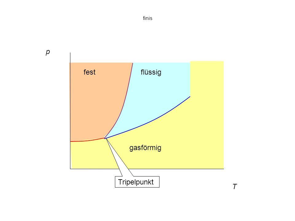 finis p fest flüssig gasförmig Tripelpunkt T