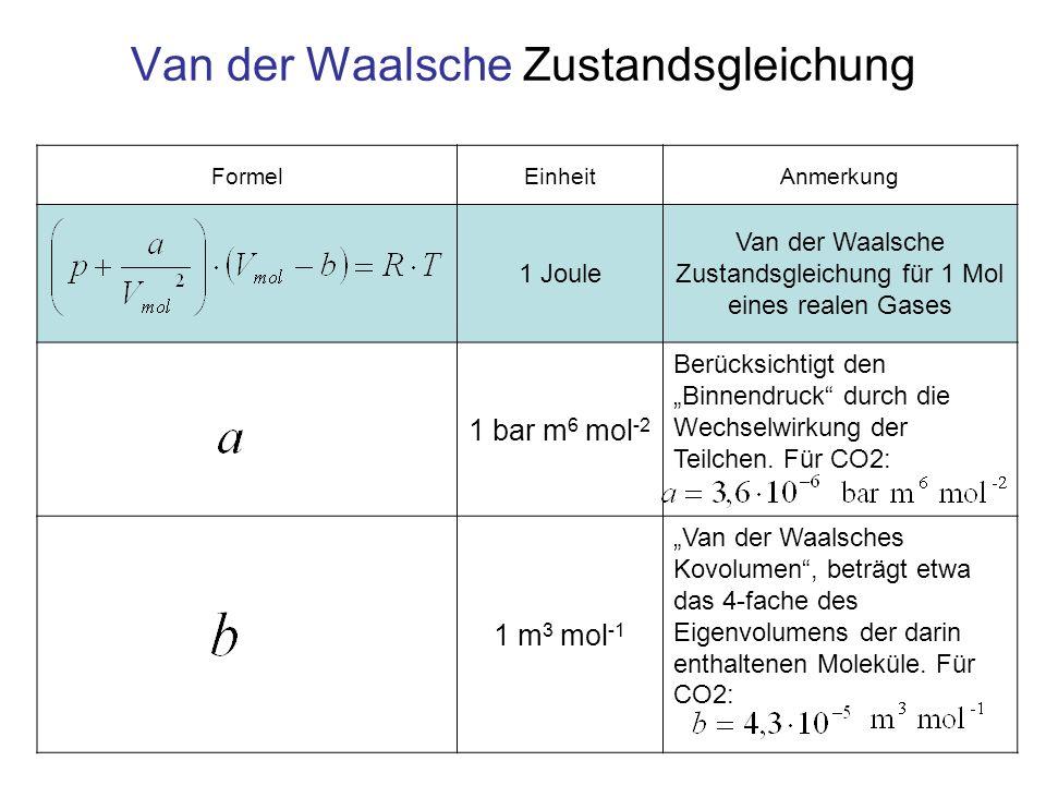 Van der Waalsche Zustandsgleichung