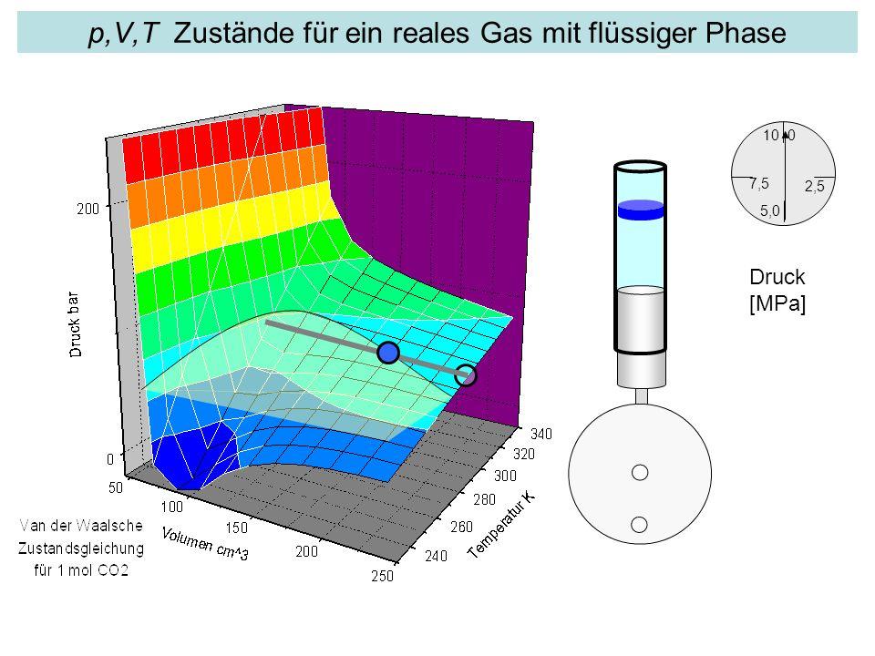 p,V,T Zustände für ein reales Gas mit flüssiger Phase