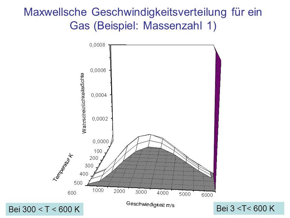 Maxwellsche Geschwindigkeitsverteilung für ein Gas (Beispiel: Massenzahl 1)