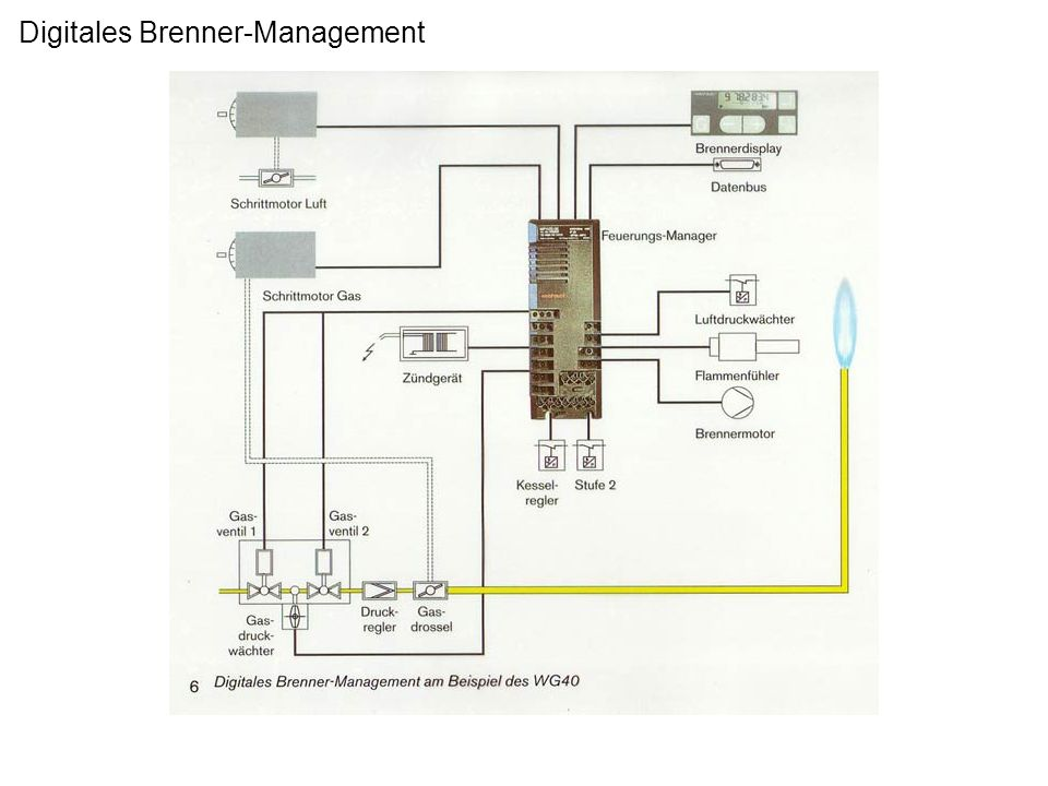 Digitales Brenner-Management