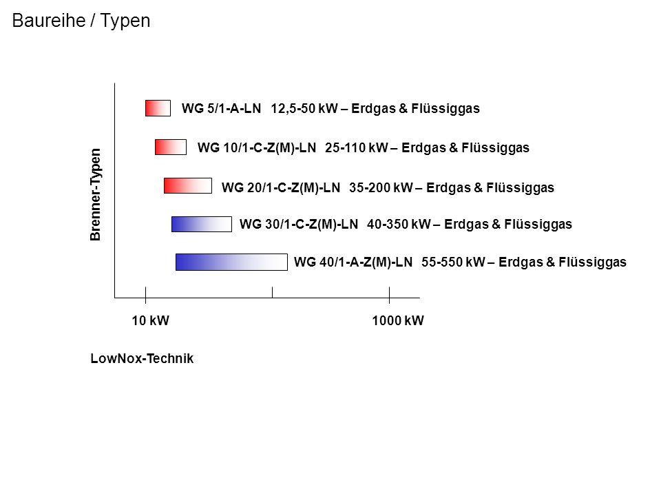 Baureihe / Typen WG 5/1-A-LN 12,5-50 kW – Erdgas & Flüssiggas