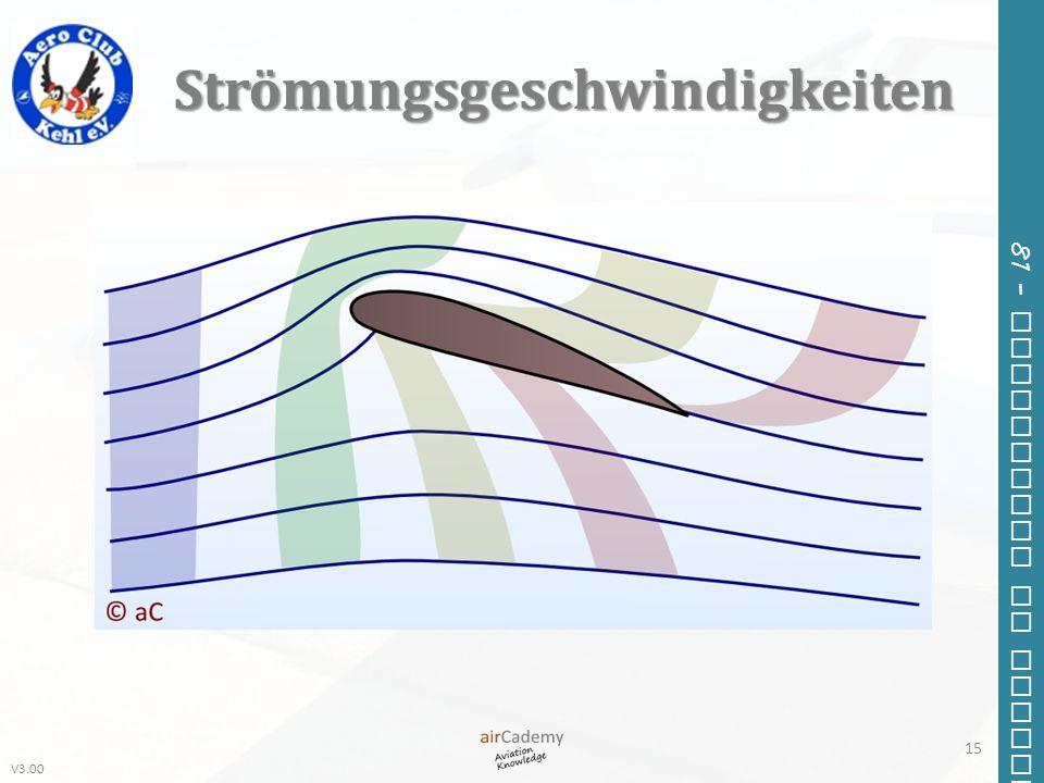 Strömungsgeschwindigkeiten