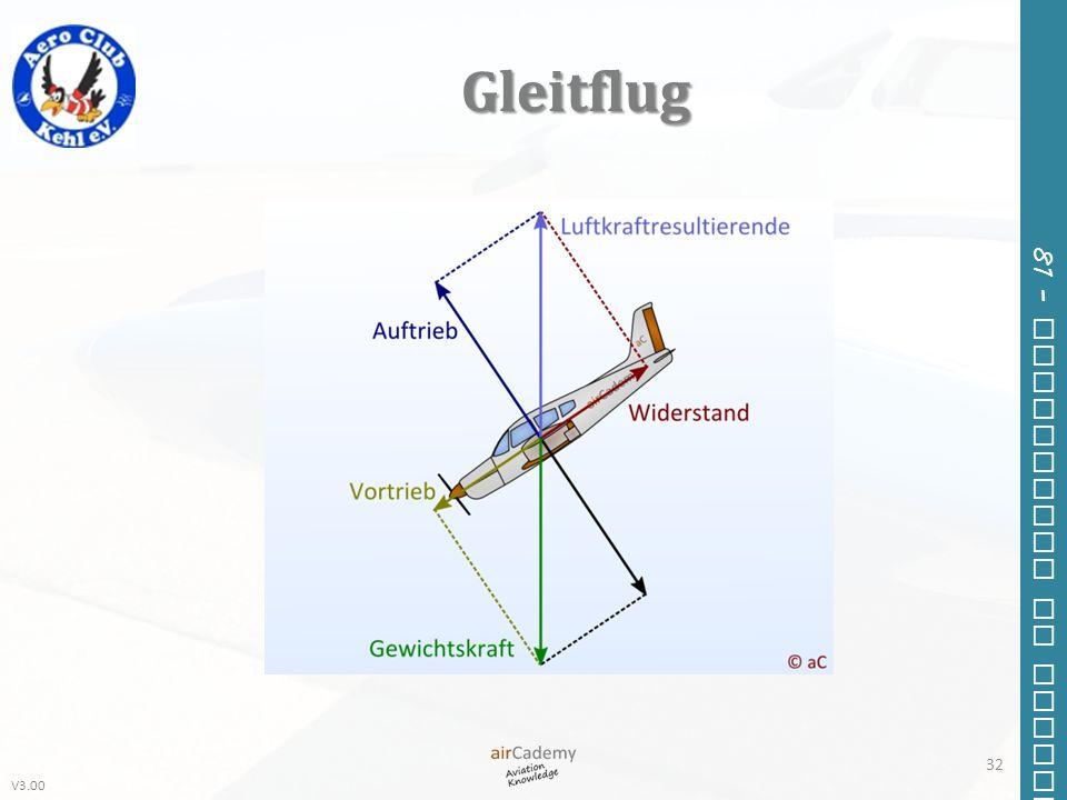 Gleitflug