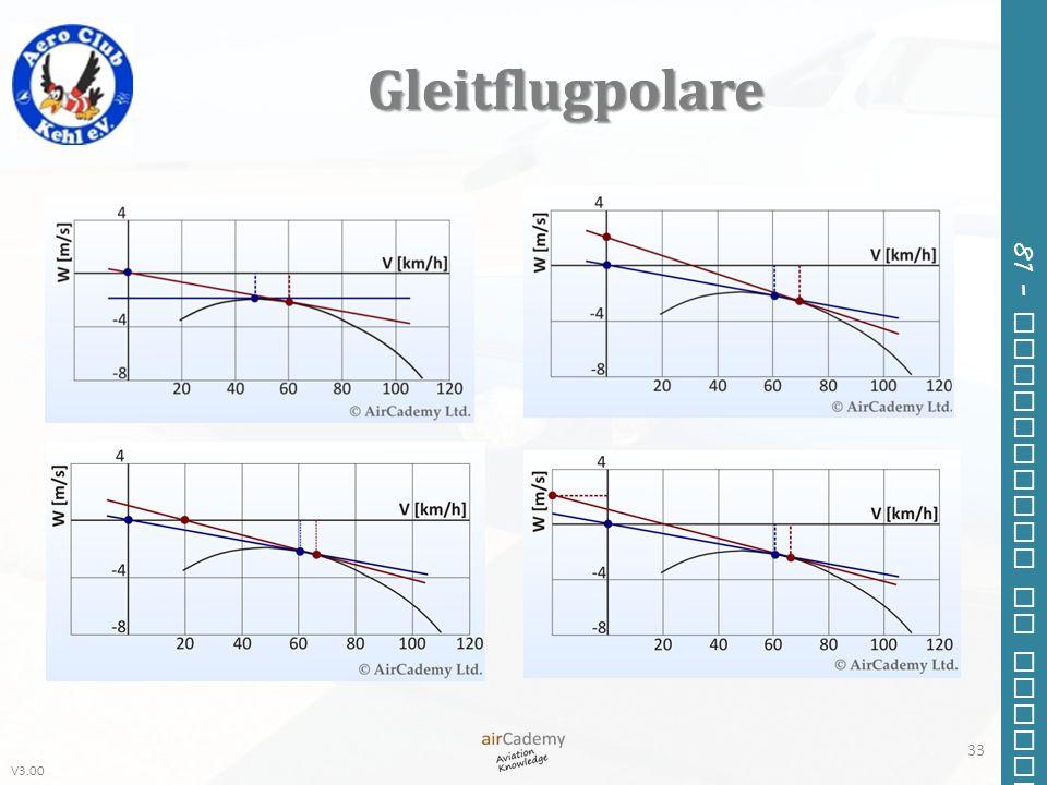Gleitflugpolare