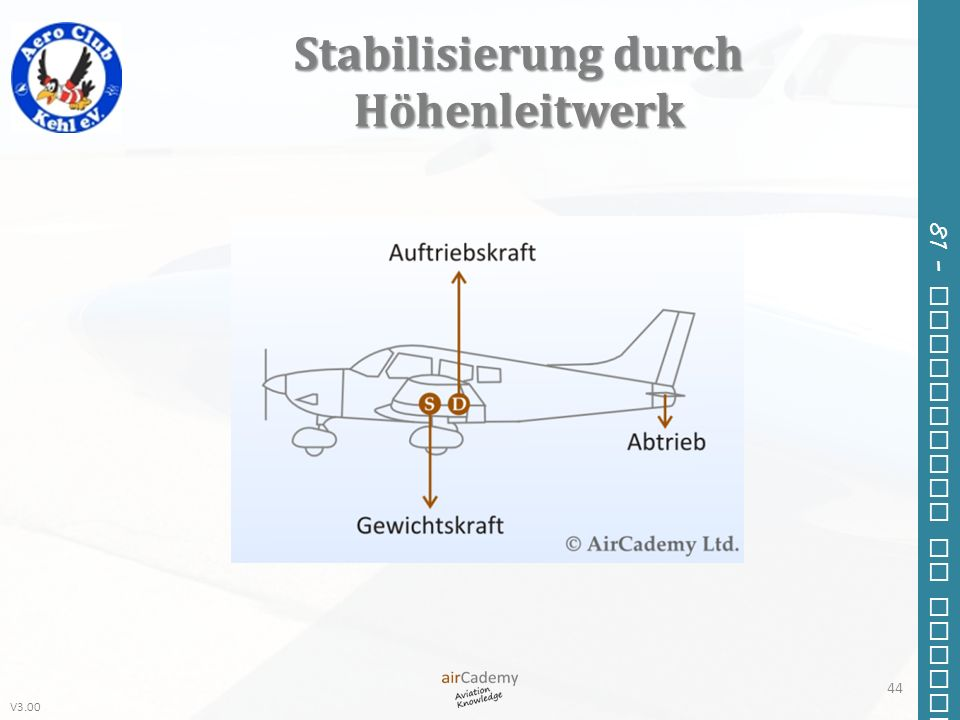 Stabilisierung durch Höhenleitwerk