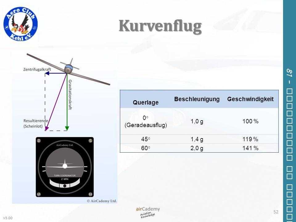 Kurvenflug Querlage Beschleunigung Geschwindigkeit 0° (Geradeausflug)