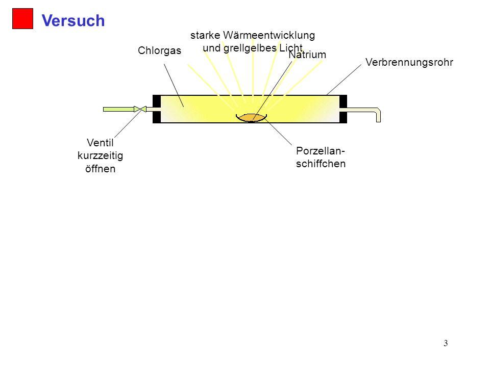 Versuch starke Wärmeentwicklung und grellgelbes Licht Chlorgas Natrium