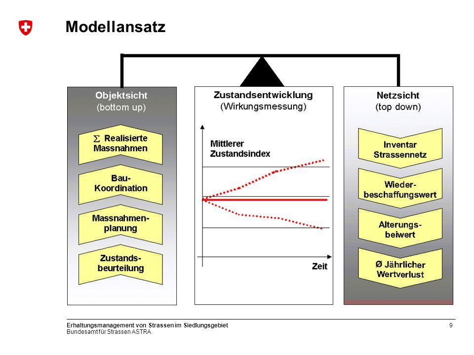 Modellansatz Erhaltungsmanagement von Strassen im Siedlungsgebiet