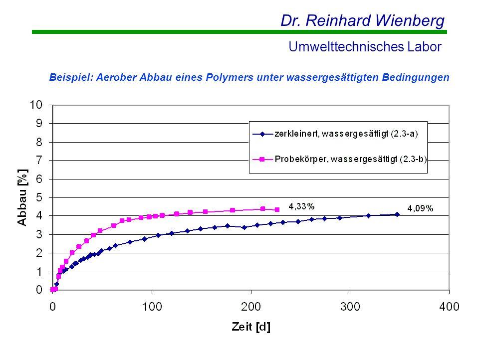 Beispiel: Aerober Abbau eines Polymers unter wassergesättigten Bedingungen