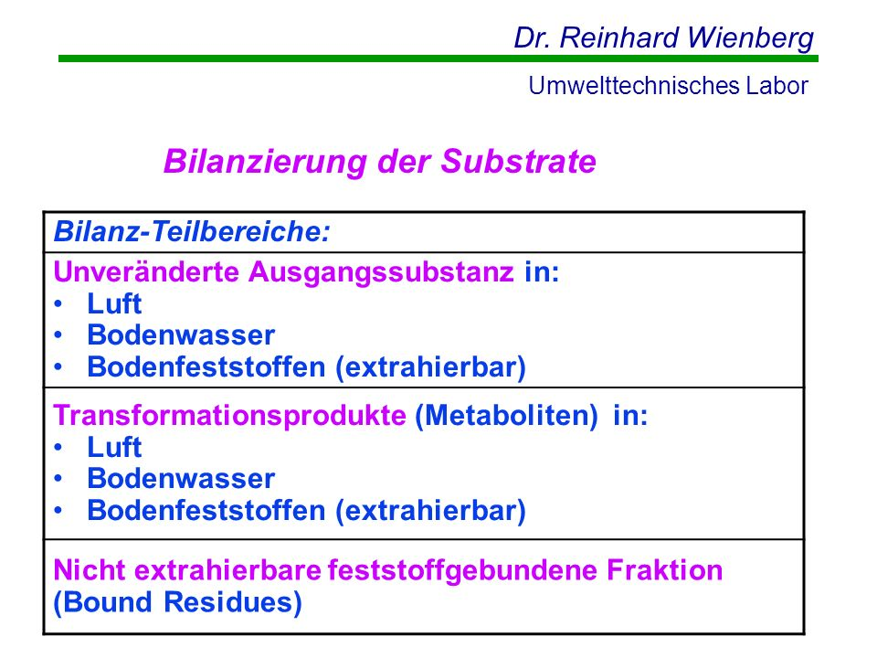 Bilanzierung der Substrate