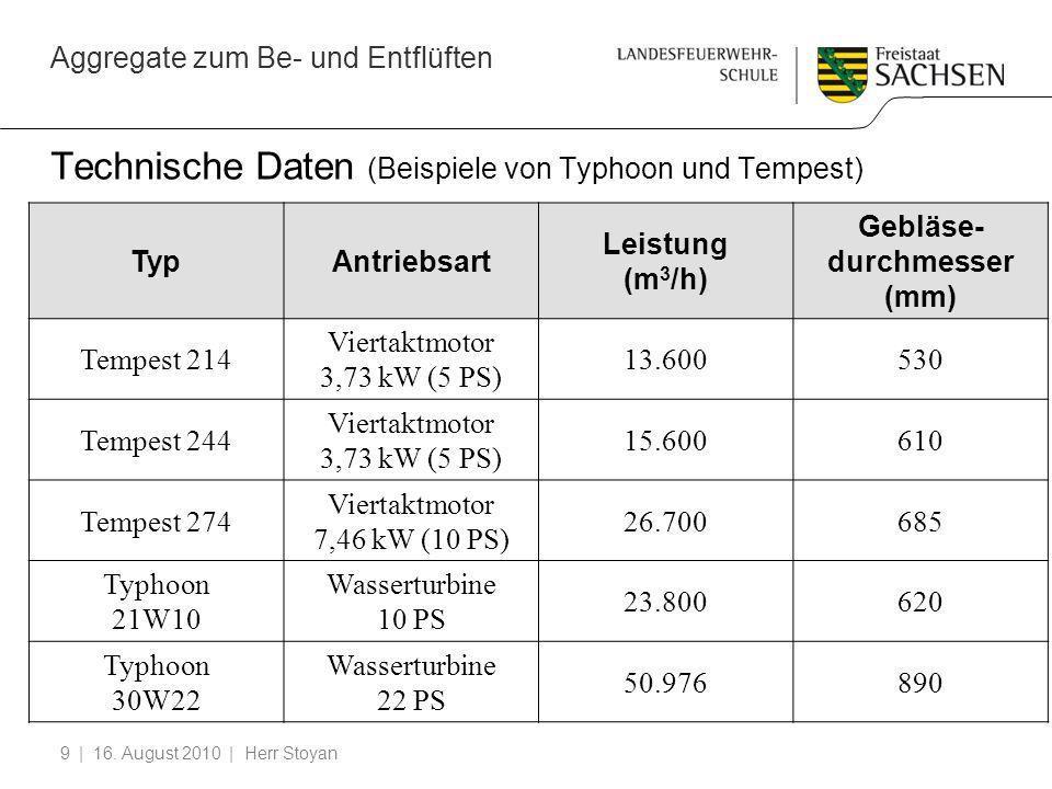 Technische Daten (Beispiele von Typhoon und Tempest)