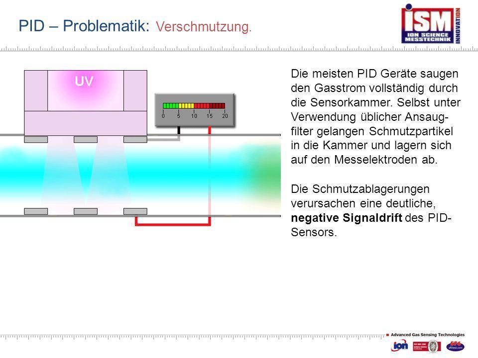 PID – Problematik: Verschmutzung.